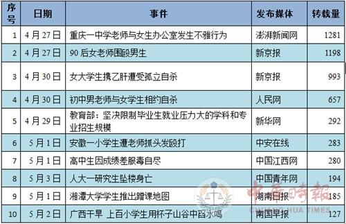 """教育舆情一周综述: """"乙肝女生""""自杀 校方难辞其咎"""