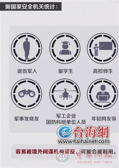 """台湾""""军情局""""有""""六大计划"""" 厦门被列入情搜重点地区"""